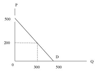 DK_Activity_health care demand__graph#1