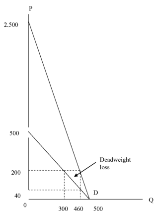 DK_Activity_health care demand__graph#2