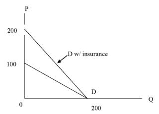 DK_Activity_health care demand__graph#3