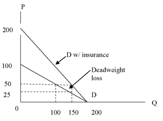 DK_Activity_health care demand__graph#4